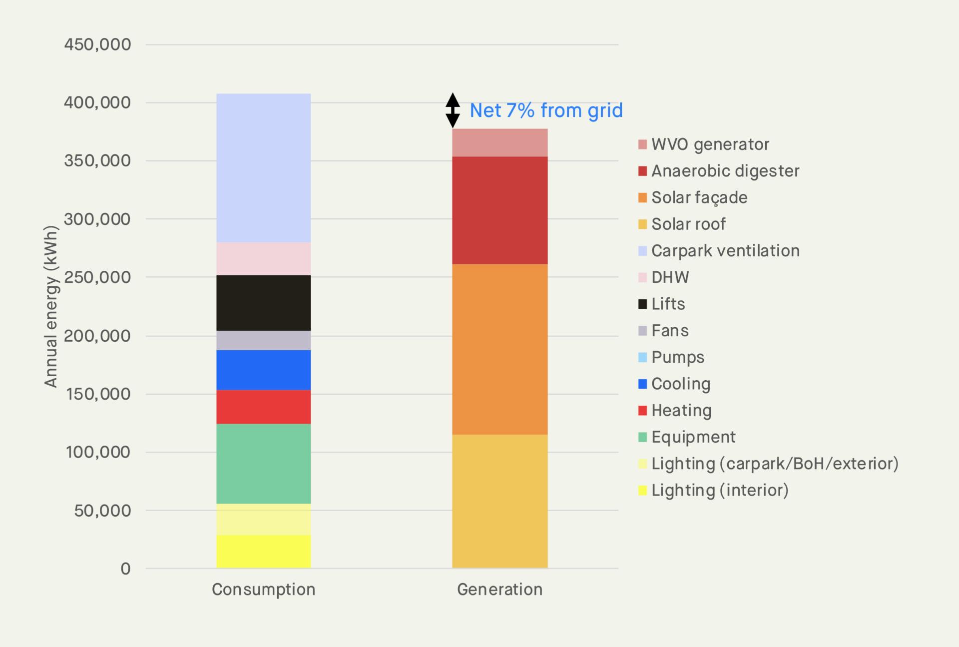 energy consumption v generation