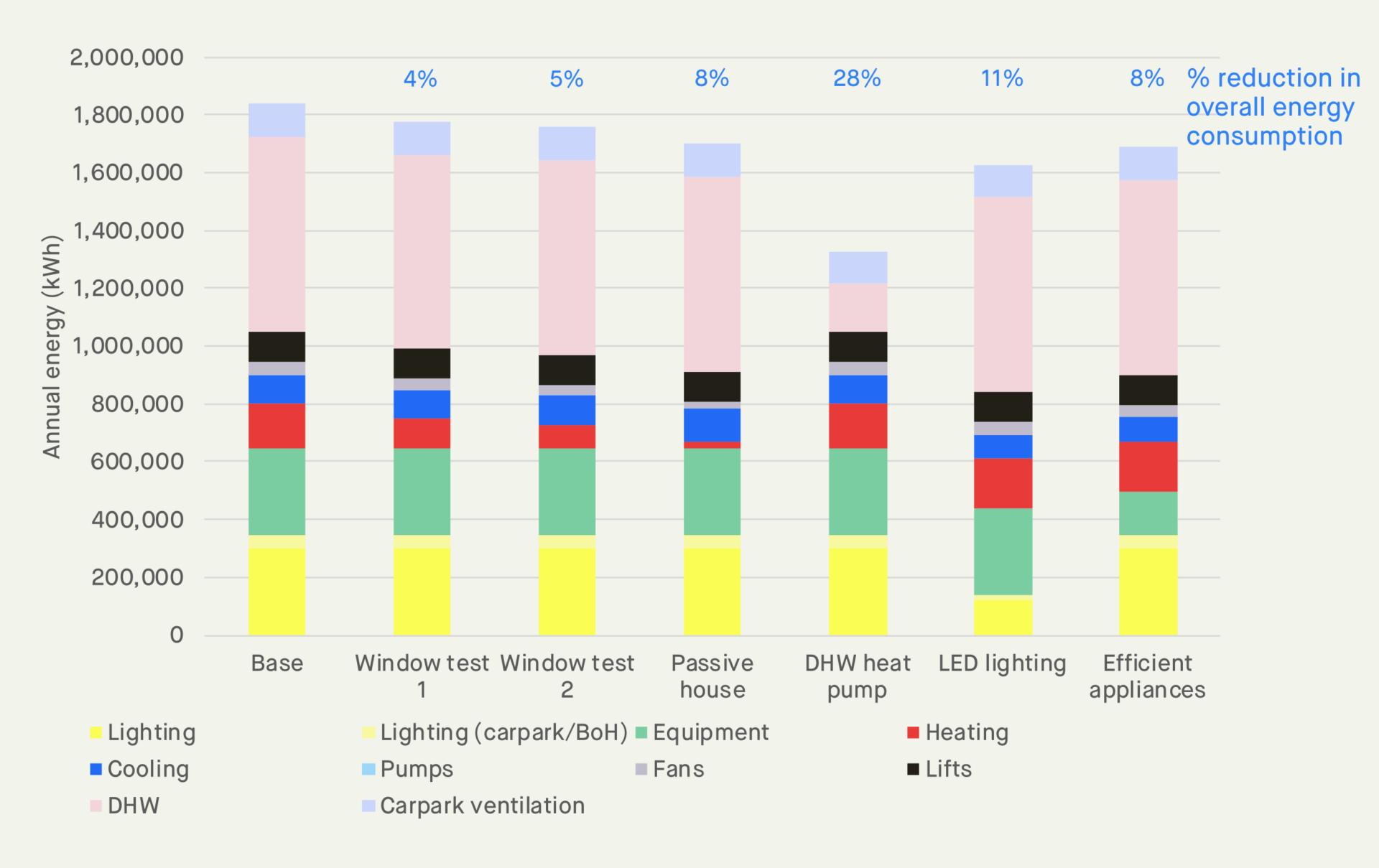 energy efficiency initiatives comparison