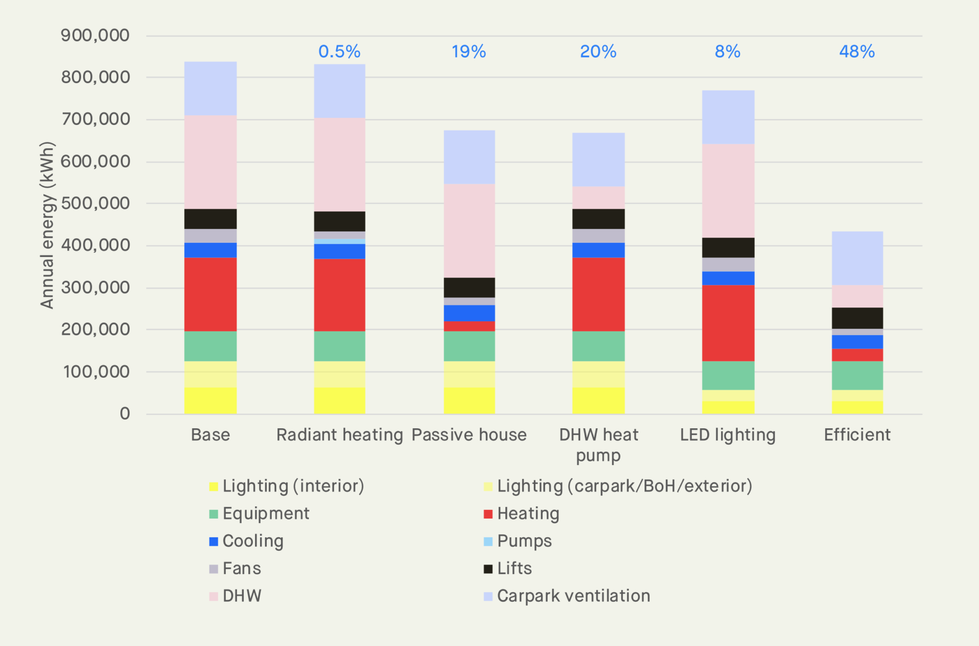 energy efficiency inititatives comparison