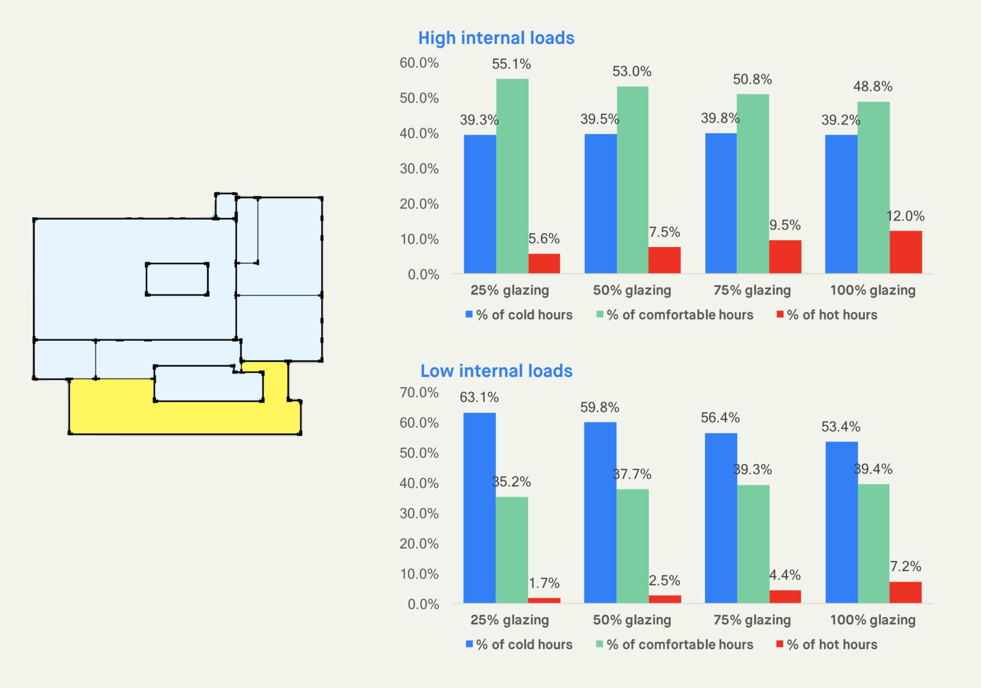 glazing ratio thermal comfort impact