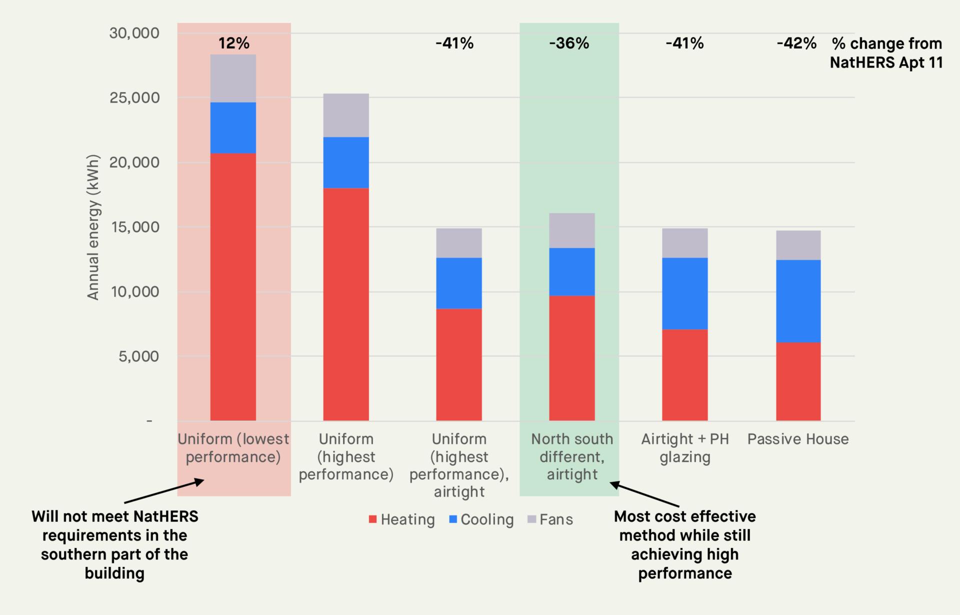 hvac consumption under different facade scenarios