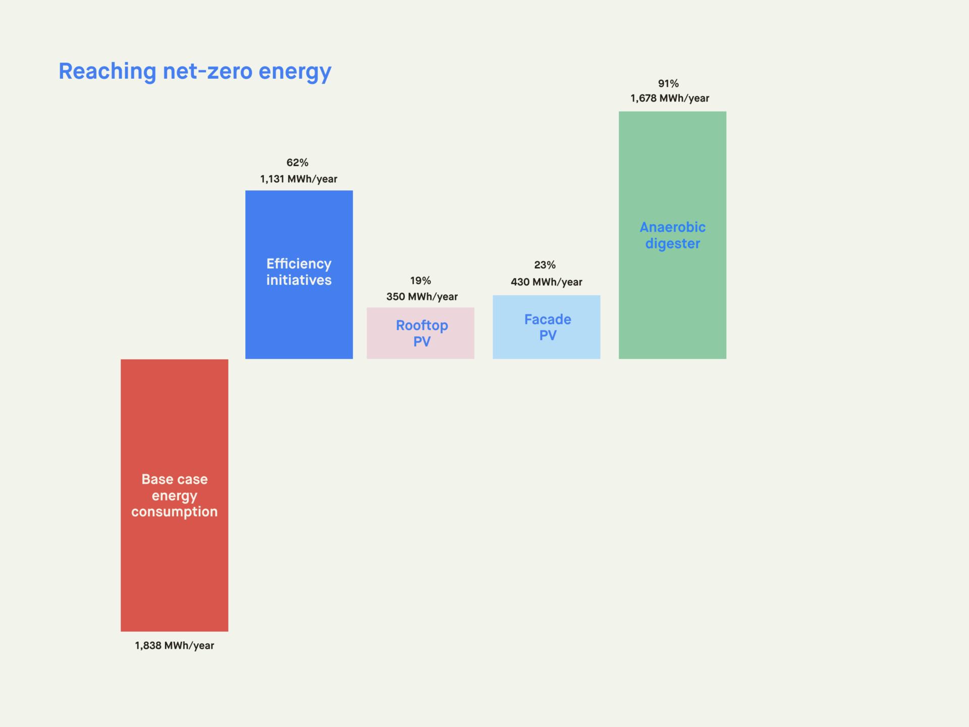 reaching net zero energy