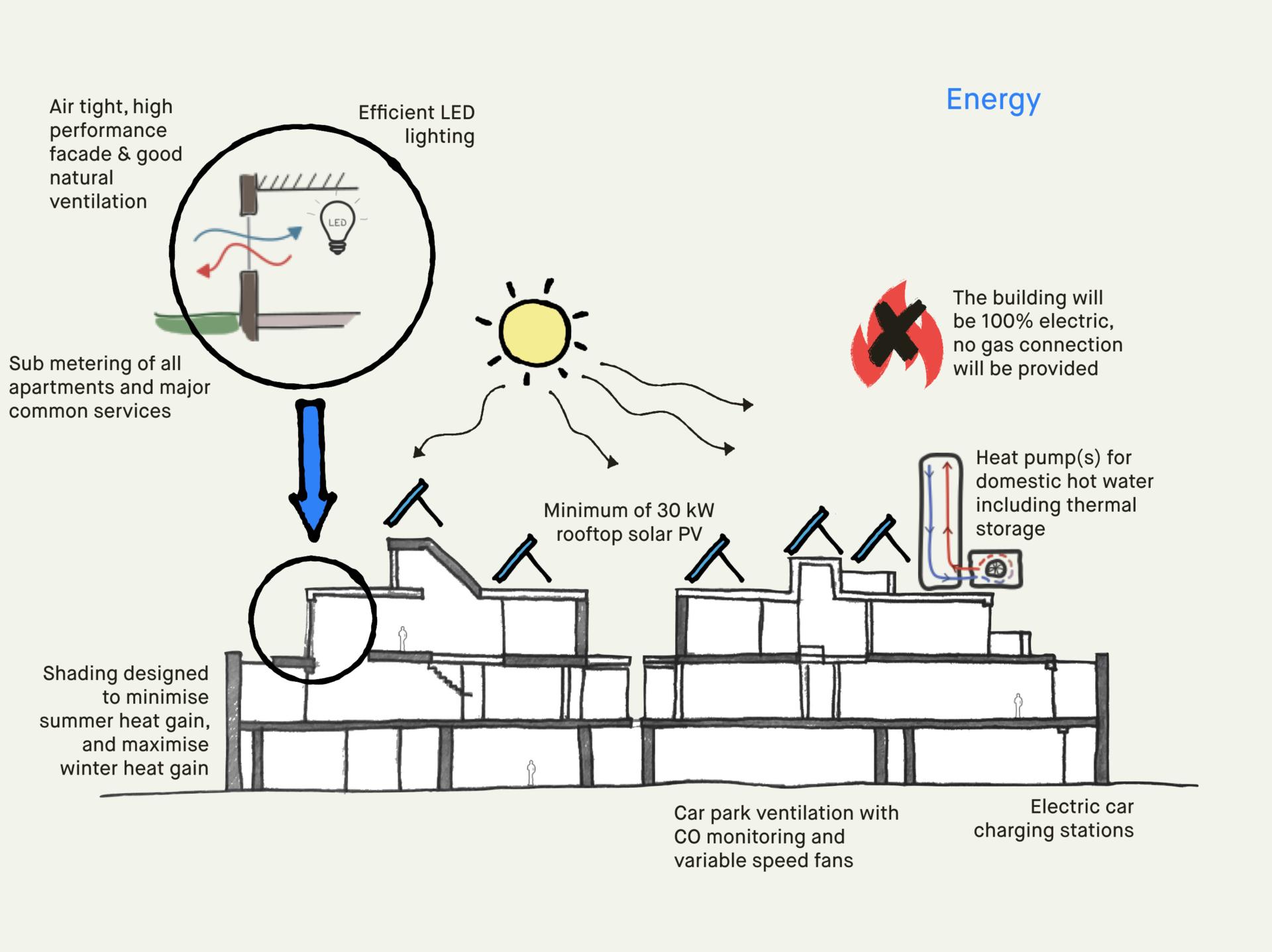 strategy diagram energy