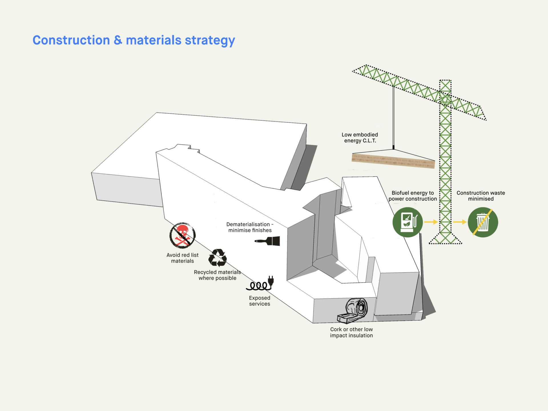 strategy diagram materials