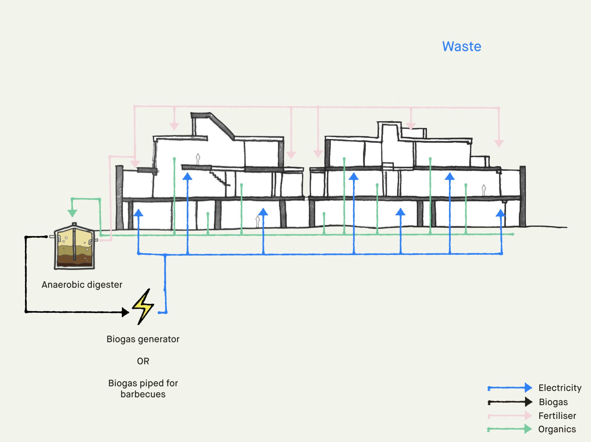 strategy diagram waste