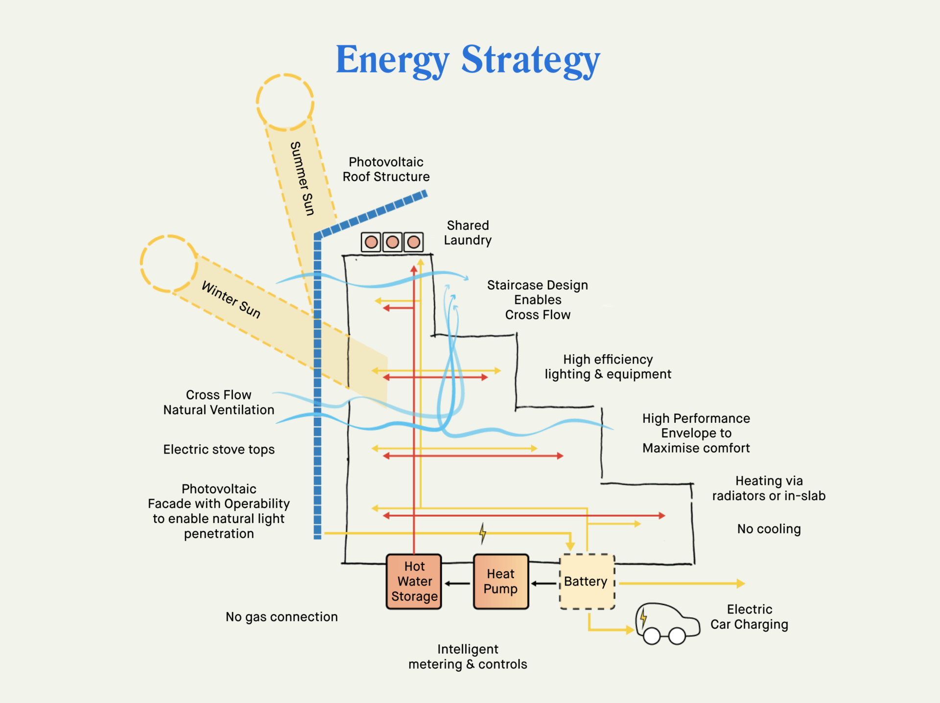 strategy sketch energy