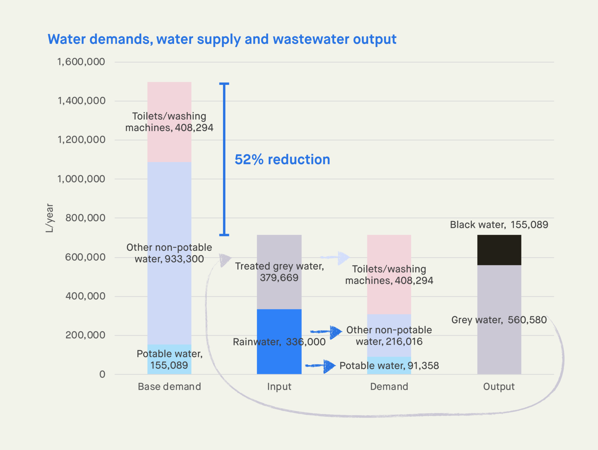 water demand supply